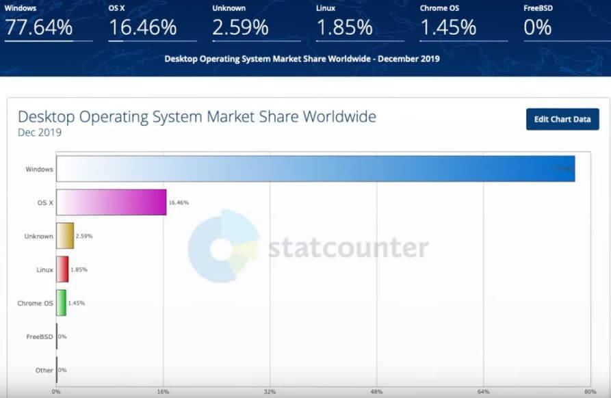 Виды операционных систем